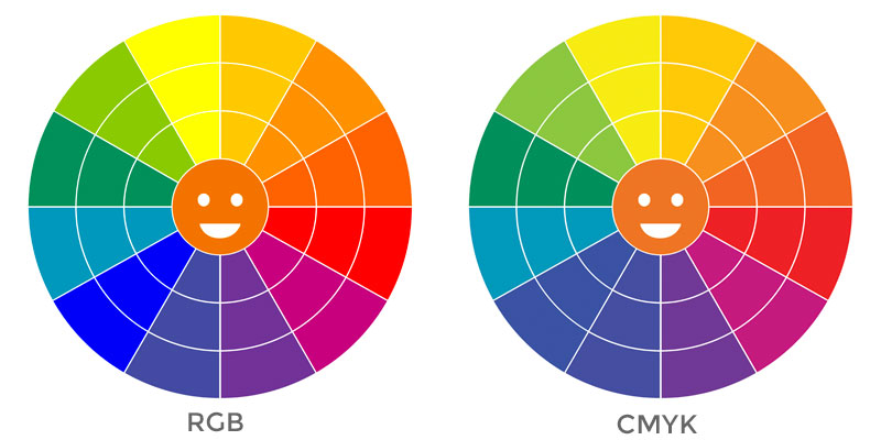 how to get yellow using rgb